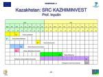 kazakhstan src kazhiminvest prof inyutin