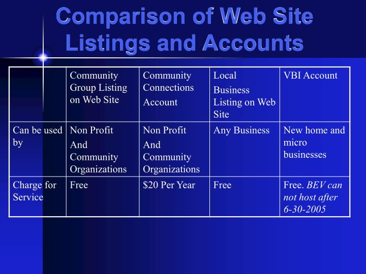 Comparison of Web Site Listings and Accounts
