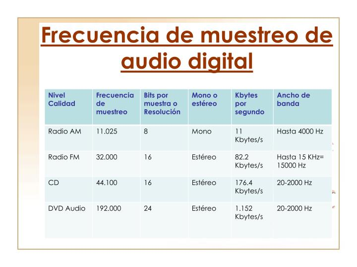 Frecuencia de muestreo de audio digital