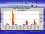 sawtooth s0x psat wrap contributions worst days