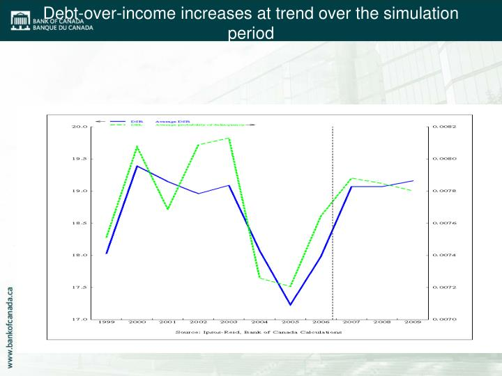 Debt-over-income increases at trend over the simulation period
