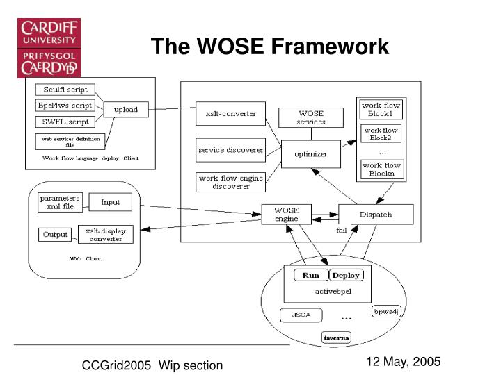 The WOSE Framework
