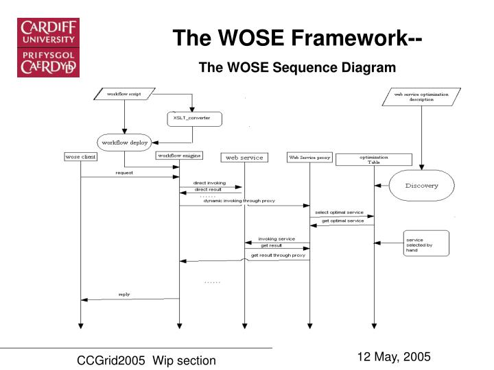 The WOSE Framework--