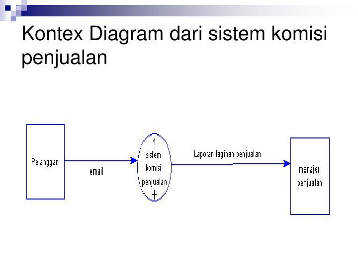 Kontex Diagram dari sistem komisi penjualan