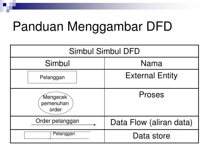 Panduan Menggambar DFD
