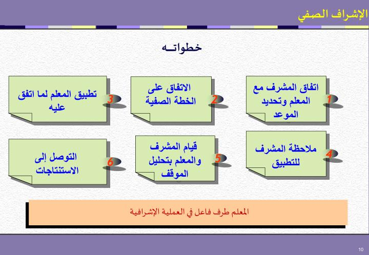 اتفاق المشرف مع المعلم وتحديد الموعد