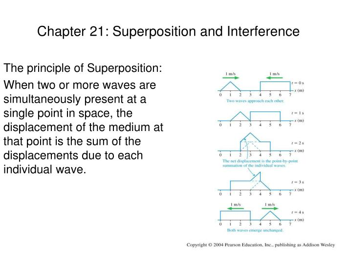 Chapter 21 superposition and interference