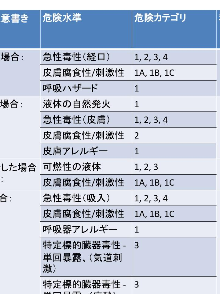 Tristar ghs japanese hazard statements information