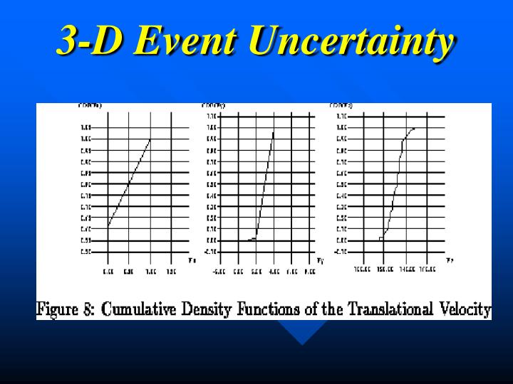 3-D Event Uncertainty