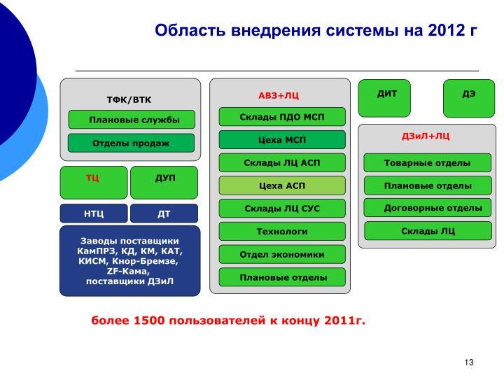 Область внедрения системы на 2012 г