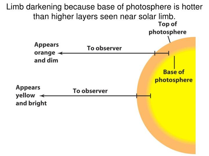 Limb darkening because base of photosphere is hotter than higher layers seen near solar limb.