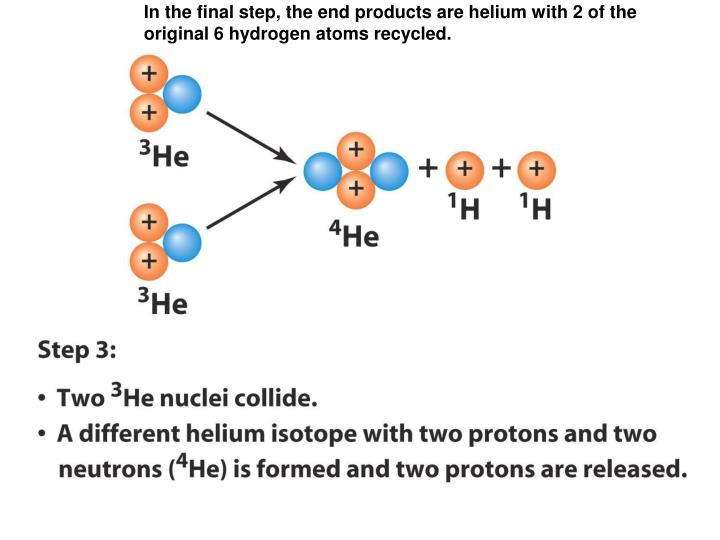 In the final step, the end products are helium with 2 of the