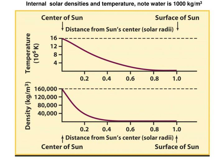 Internal  solar densities and temperature, note water is 1000 kg/m