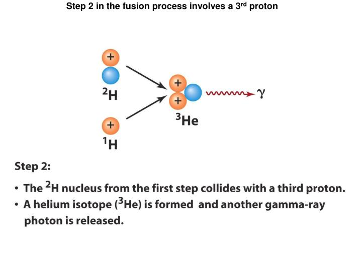Step 2 in the fusion process involves a 3