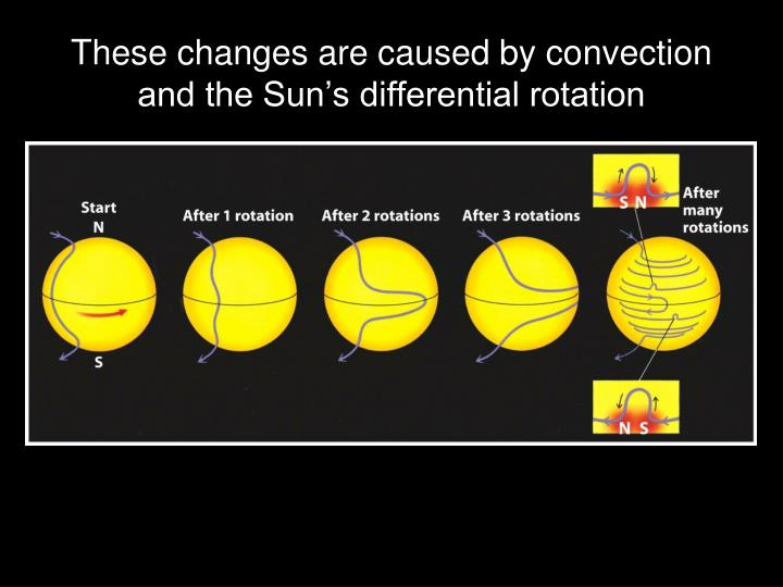 These changes are caused by convection and the Sun's differential rotation
