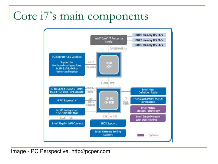 Core i7's main components