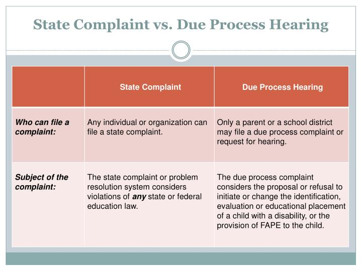 State Complaint vs. Due Process Hearing