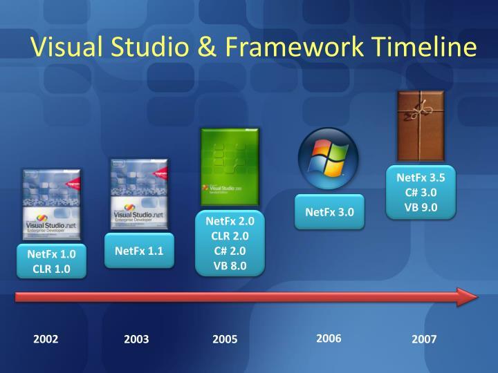 Visual Studio & Framework Timeline