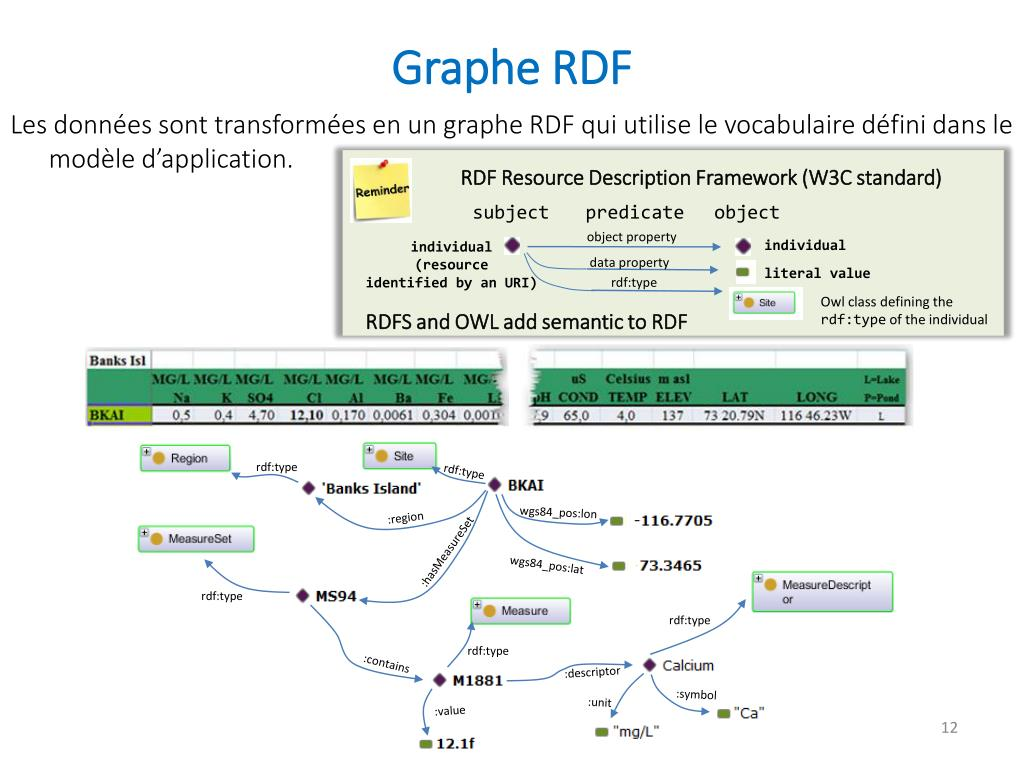 PPT - Sémantisation des données pour le monde ...