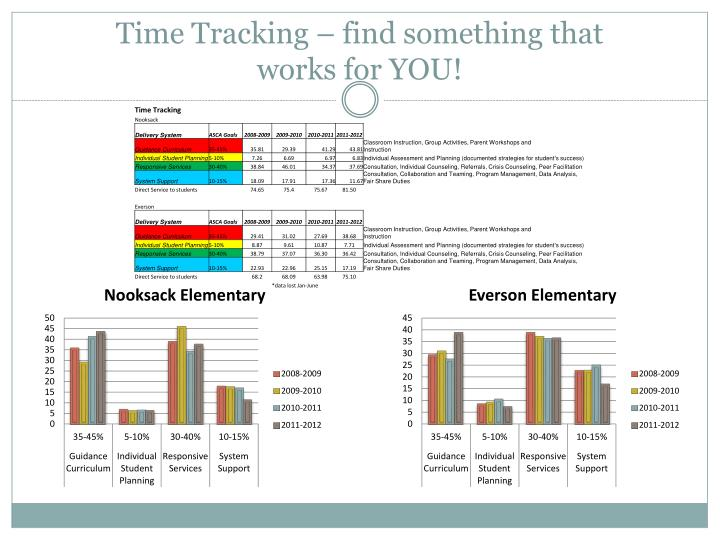 Time Tracking – find something that