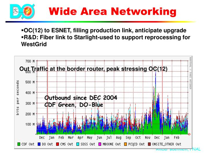 Wide Area Networking
