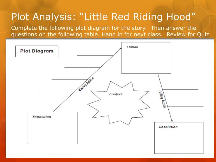 Ppt assignment 3 plot analysis powerpoint presentation id6134260 plot analysis little red riding hood ccuart Image collections
