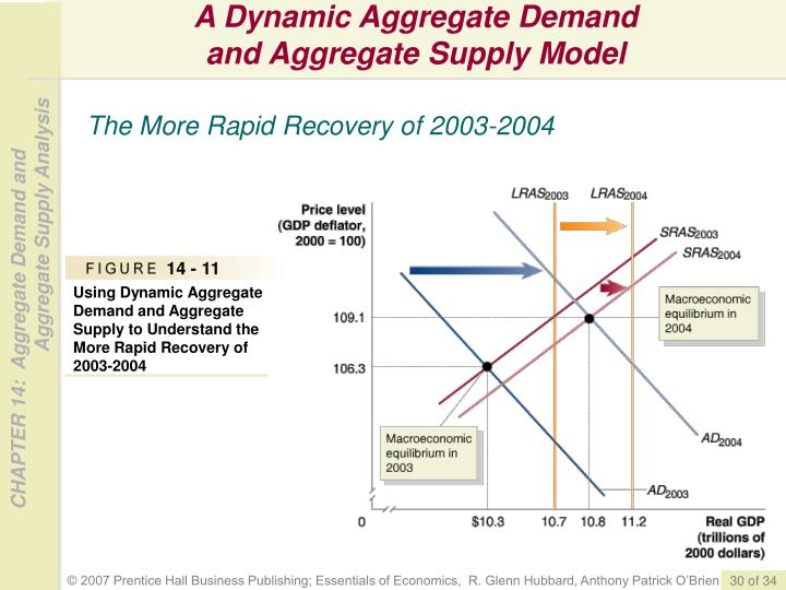 A Dynamic Aggregate Demand