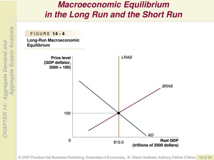 Macroeconomic Equilibrium