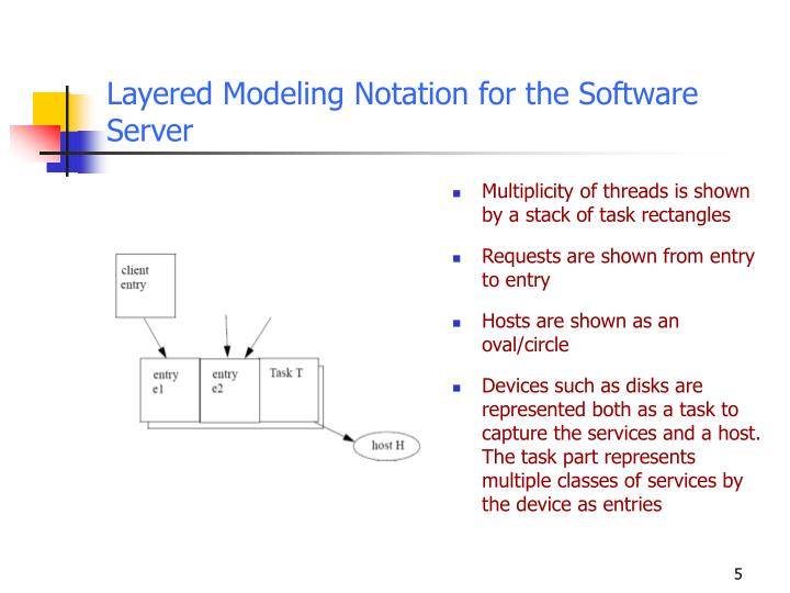 Layered Modeling Notation for the Software Server