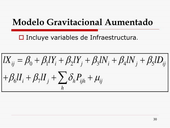 Modelo Gravitacional Aumentado