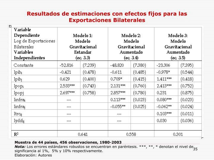 Resultados de estimaciones con efectos fijos para las Exportaciones Bilaterales