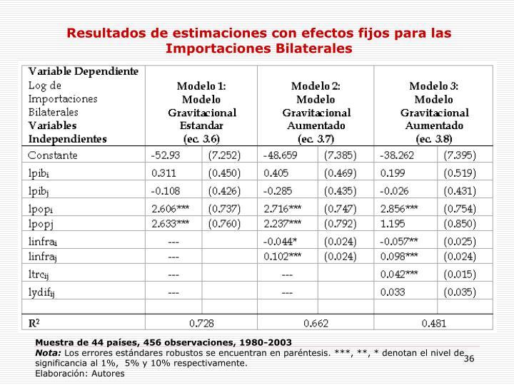 Resultados de estimaciones con efectos fijos para las Importaciones Bilaterales