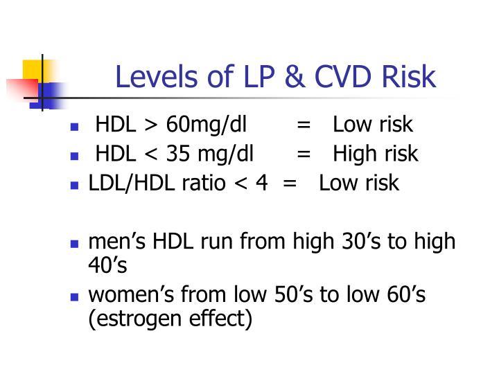 Levels of LP & CVD Risk