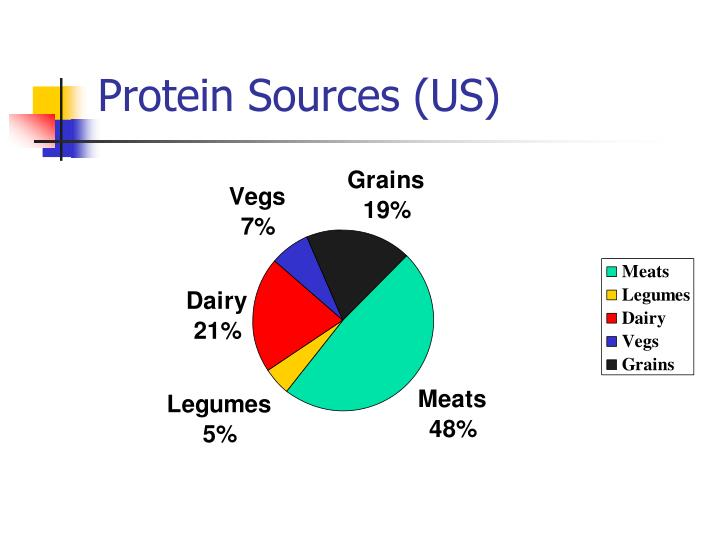 Protein Sources (US)