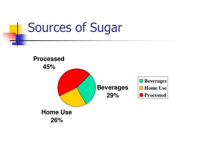 Sources of Sugar