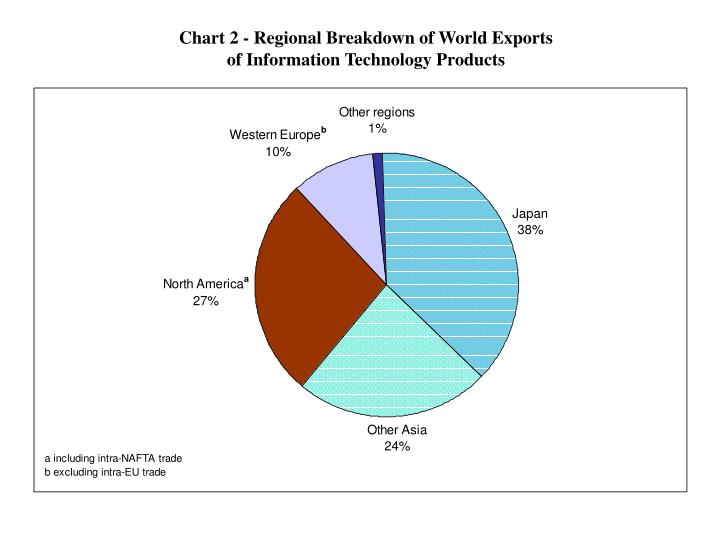 Chart 2 regional breakdown of world exports of information technology products