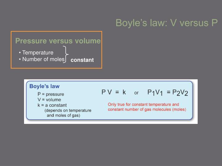 Pressure versus volume