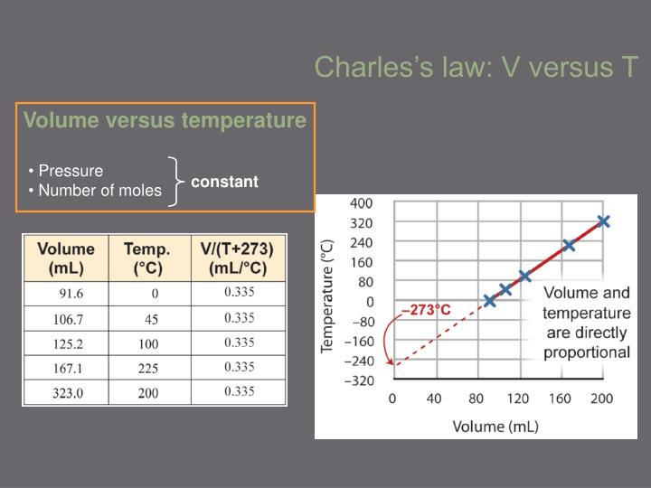 Volume versus temperature