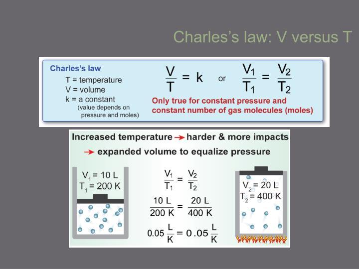 Charles's law: V versus T