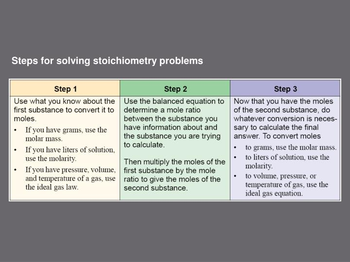 Steps for solving stoichiometry problems
