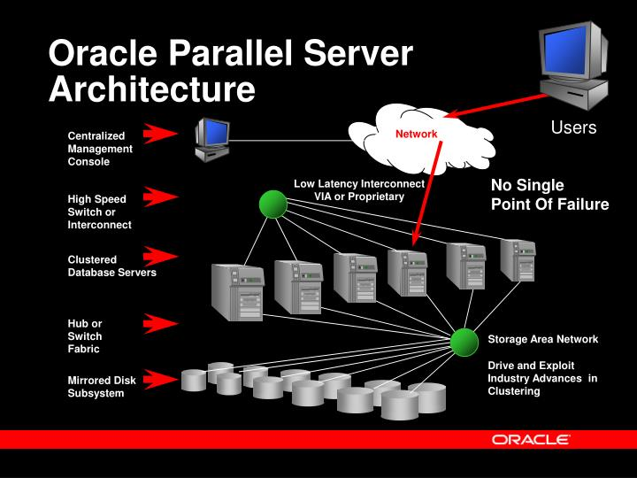 Oracle Parallel Server Architecture