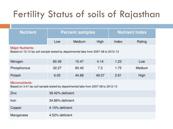 Fertility status of soils of rajasthan