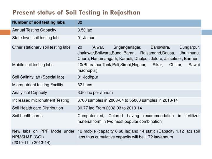 Present status of Soil Testing in Rajasthan