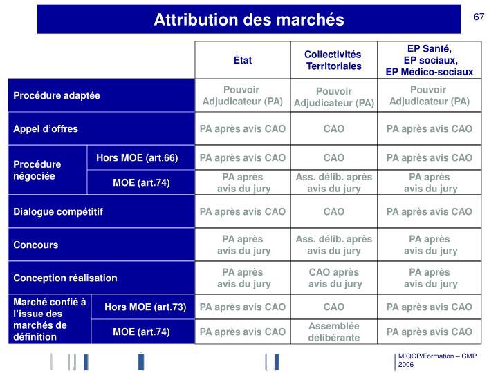Attribution des marchés
