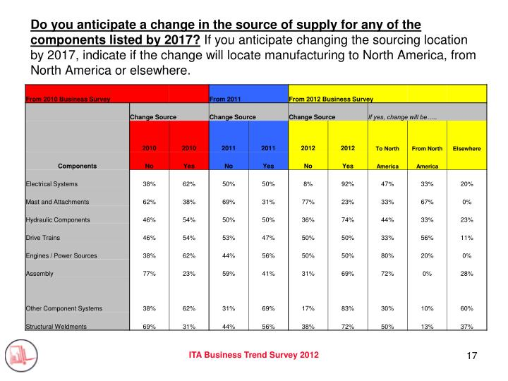 Do you anticipate a change in the source of supply for any of the components listed by