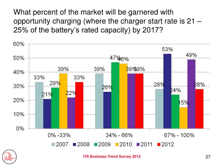 What percent of the market will be garnered with opportunity charging (where the charger start rate is 21 – 25% of the battery's rated capacity) by 2017?