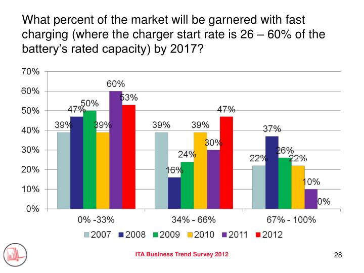 What percent of the market will be garnered with fast charging (where the charger start rate is 26 – 60% of the battery's rated capacity) by 2017?