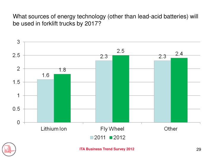 What sources of energy technology (other than lead-acid batteries) will be used in forklift trucks by 2017?