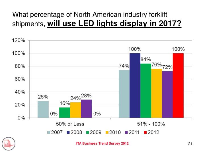 What percentage of North American industry forklift shipments,