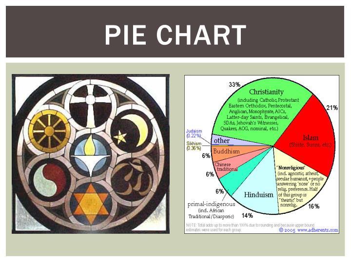 Ppt Major World Religions Powerpoint Presentation Id6136963